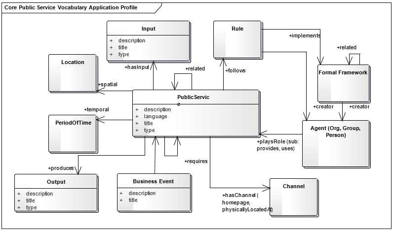 CPSV-AP Graphical representation of classes and properties