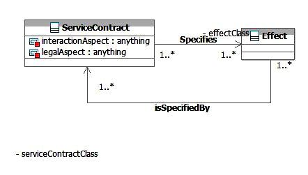 SOA-O Effect Class