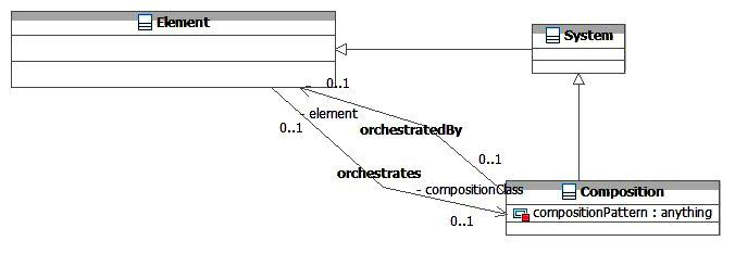 SOA-O Composition Class