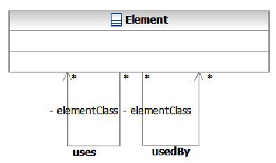 SOA Ontology - Class Element