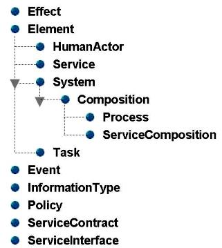 SOA Ontology Class Hierarchy