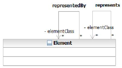 SOA Ontology - Properties represents and representedBy