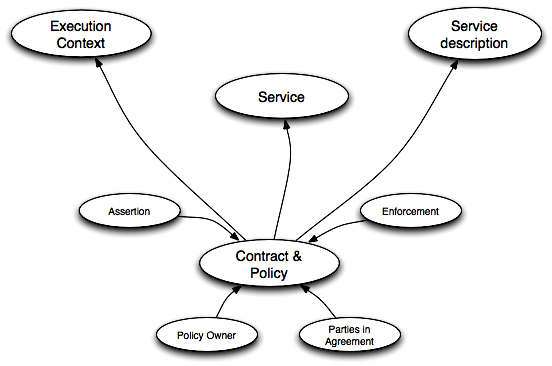 SOA-RM - Policies and contracts