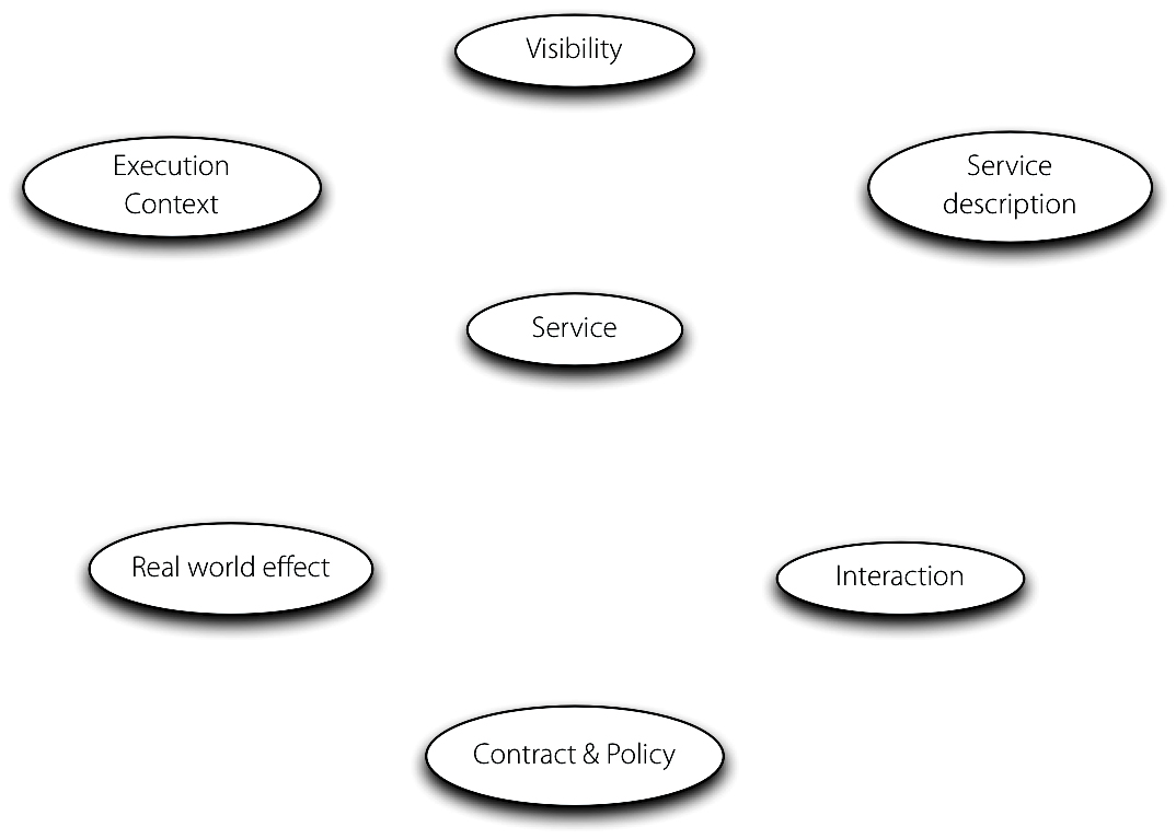 Principle concepts of the Reference Model of SOA