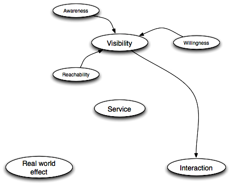 SOA-RM - Concepts around visibility