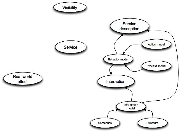 SOA-RM - Service interaction concepts