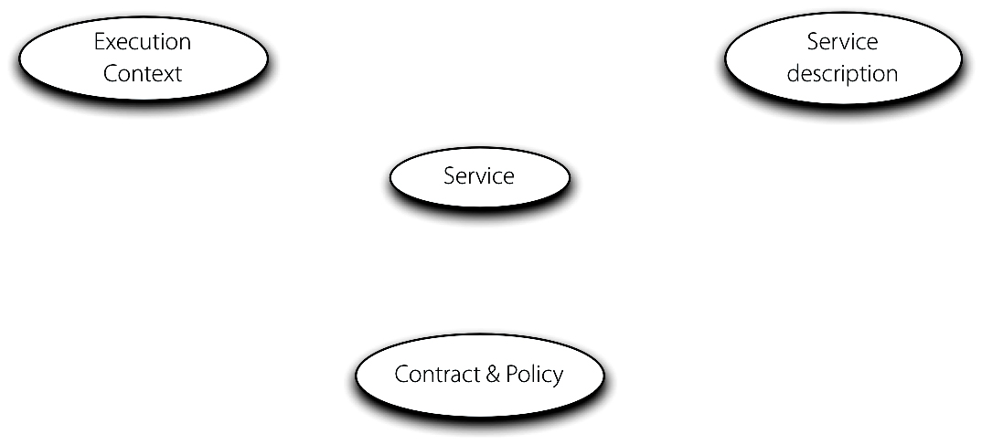 SOA-RM - About services