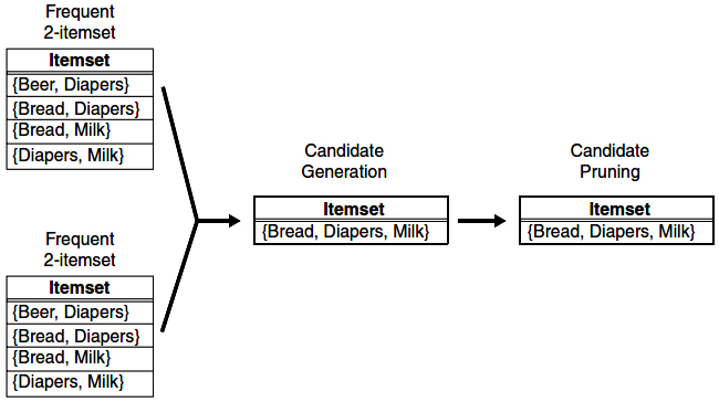 Generating and pruning candidate k-itemsets by merging frequent pairs of frequent k-1-itemsets