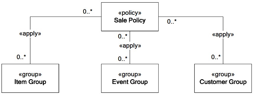Policy in the REA application model