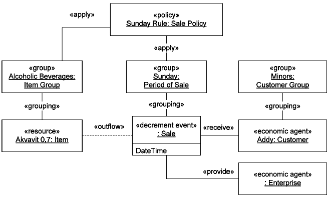 Sale Policy with time parameters in the REA application model