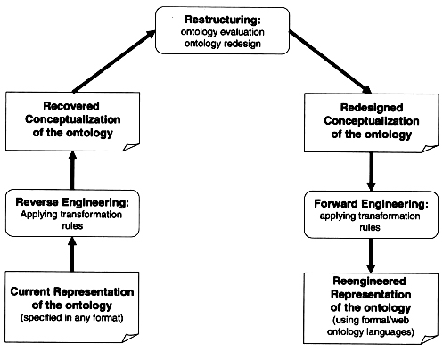 A Business Domain Ontology Re-engineering Methodology - Process, Activities and Artifacts