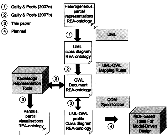 REA Ontology Transformation and Tools