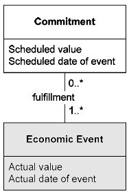 Commitment and economic events