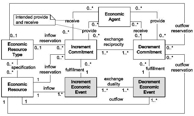 Relationships of commitments in exchange processes
