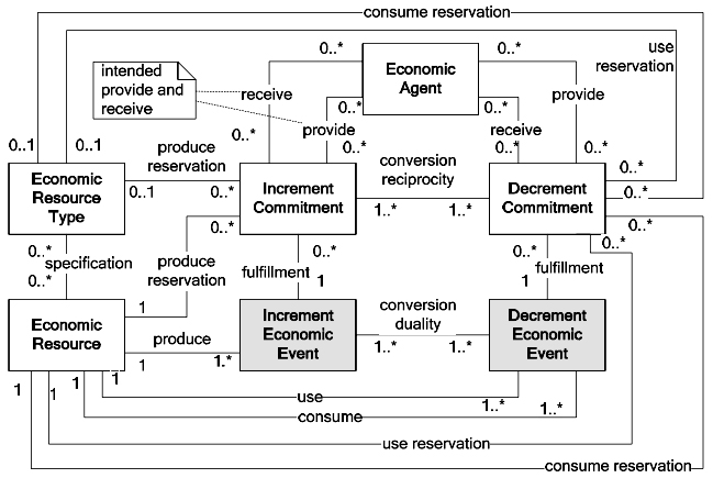 Relationships of commitments in conversion processes