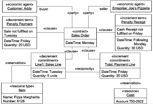 REAHruby Contract Pattern Paul Allen – Simple Contract Examples