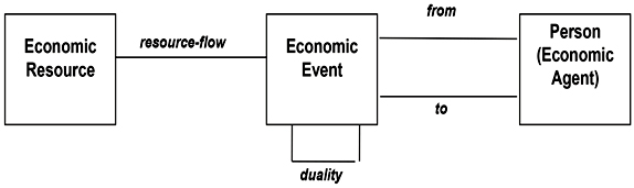 Basic economic primitives of the Open-edi ontology