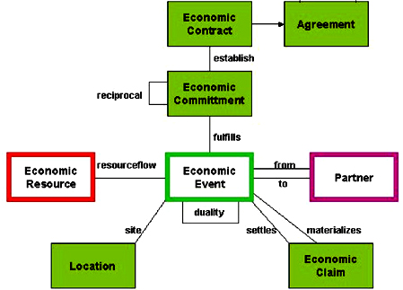 REA ontology with Commitments