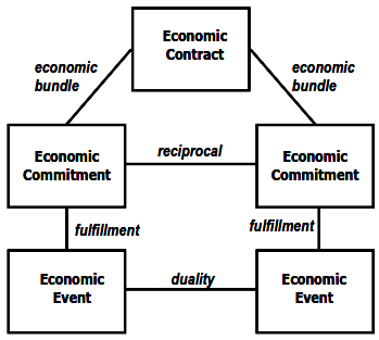 Contract as a Bundle of Commitments