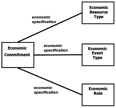 Abstract specification of Commitments