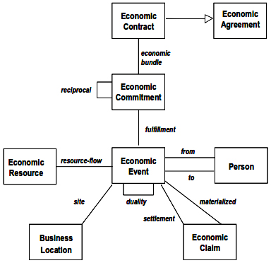 Business Transaction Model with Bundled Commitments