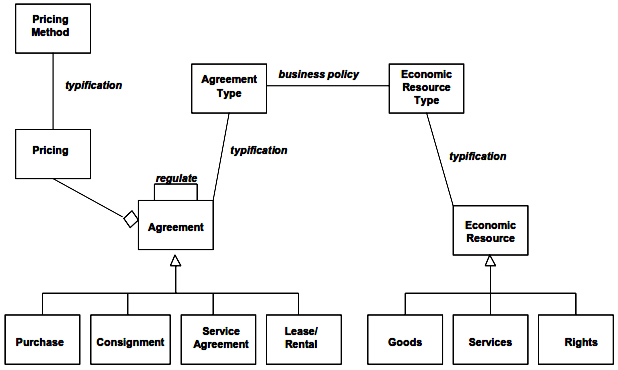 Agreement Types with Pricing Methods