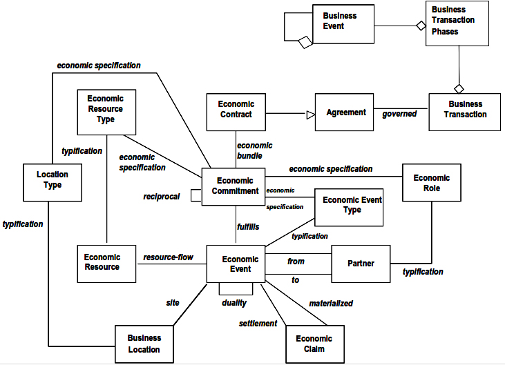 Open-edi Ontology with Business Transaction Phases and Business Events