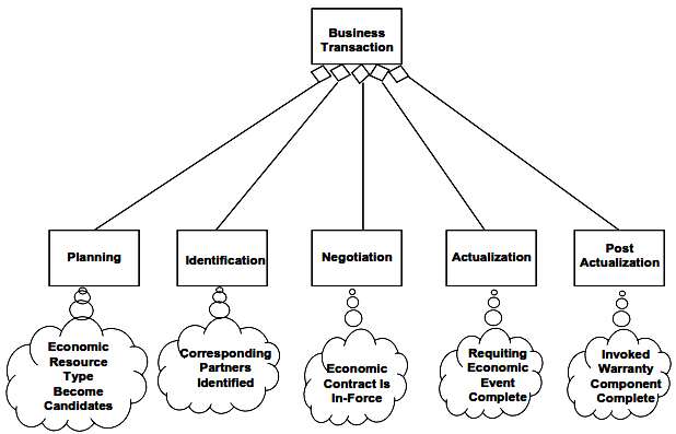 Phases of a Business Transaction and Object States for Completion