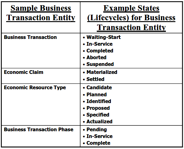 Sample States for Business Transaction Entities