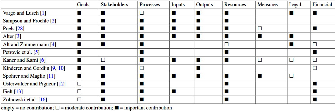 Table 3.1 Service model evaluation framework