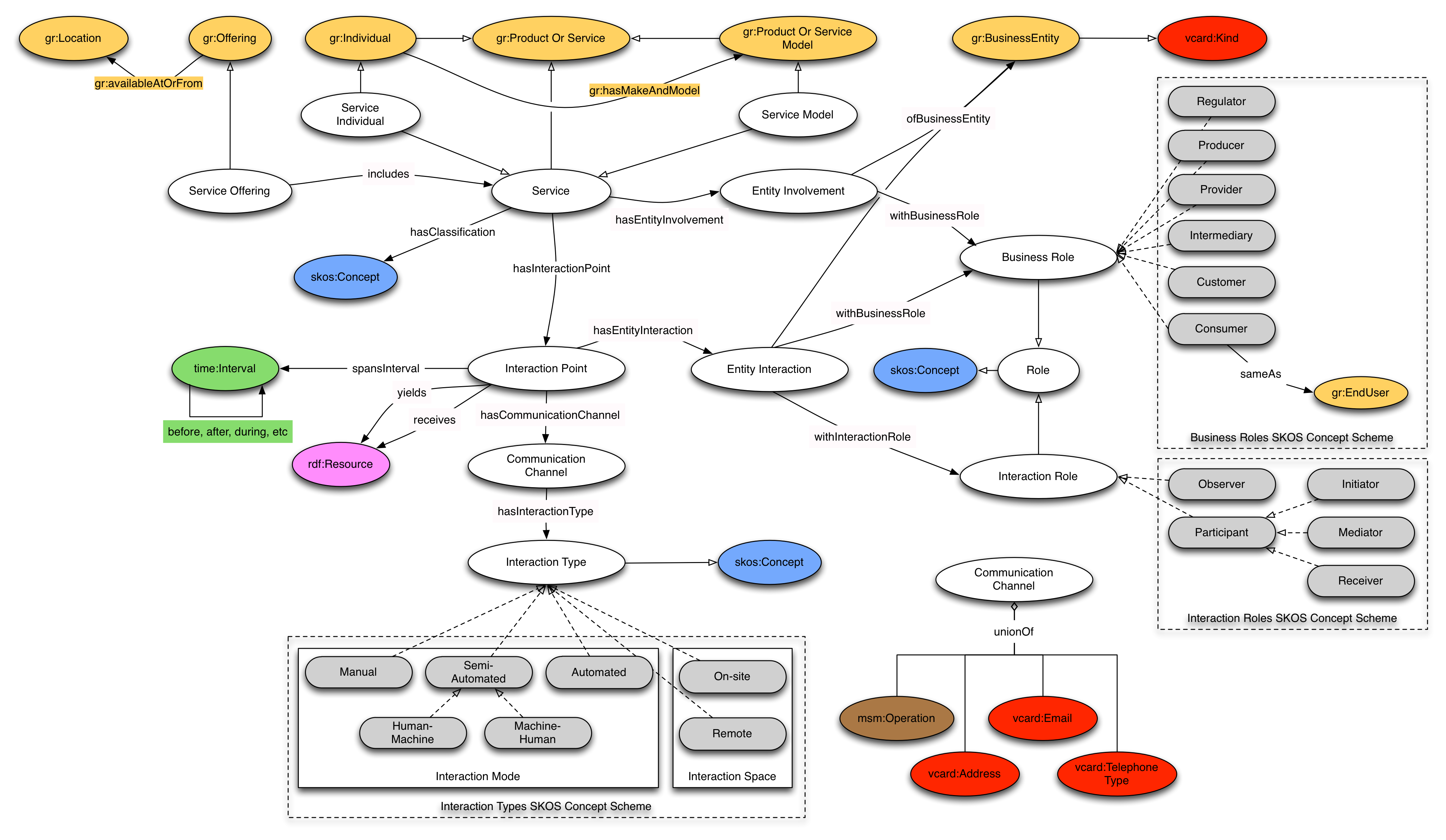 Linked USDL Core Schema