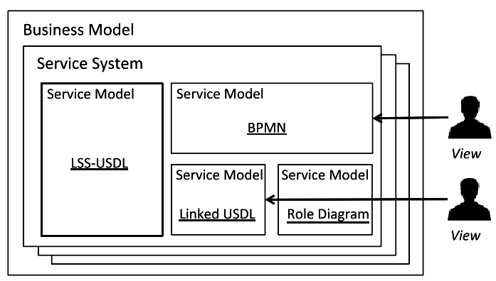 Relationships between business models, service systems, service models, service instances, and service descriptions