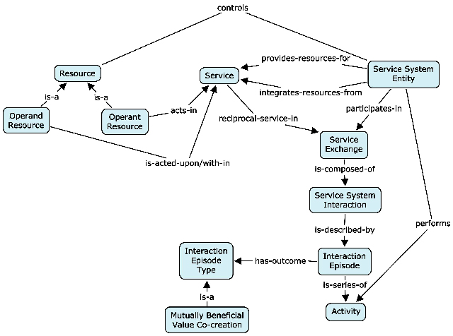 Concept map of the Resource-Service-System Model