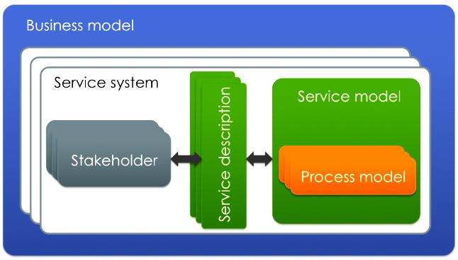 Business models, service systems, service models, process models, and service descriptions
