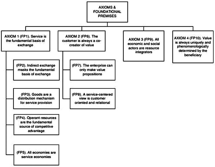 Lusch and Vargo 2014 - Figure 3.1 Axioms and foundational premises of S-D Logic