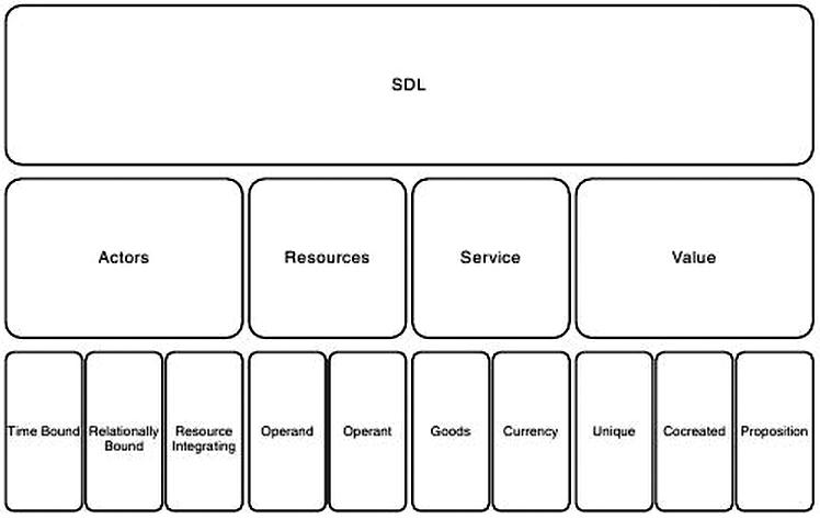 Lusch and Vargo 2014 - Figure 3.2 S-D Logic lexicon