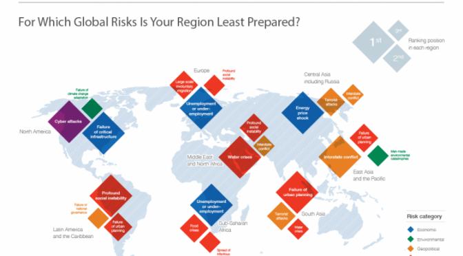 Global Risk Reports – World Economic Forum