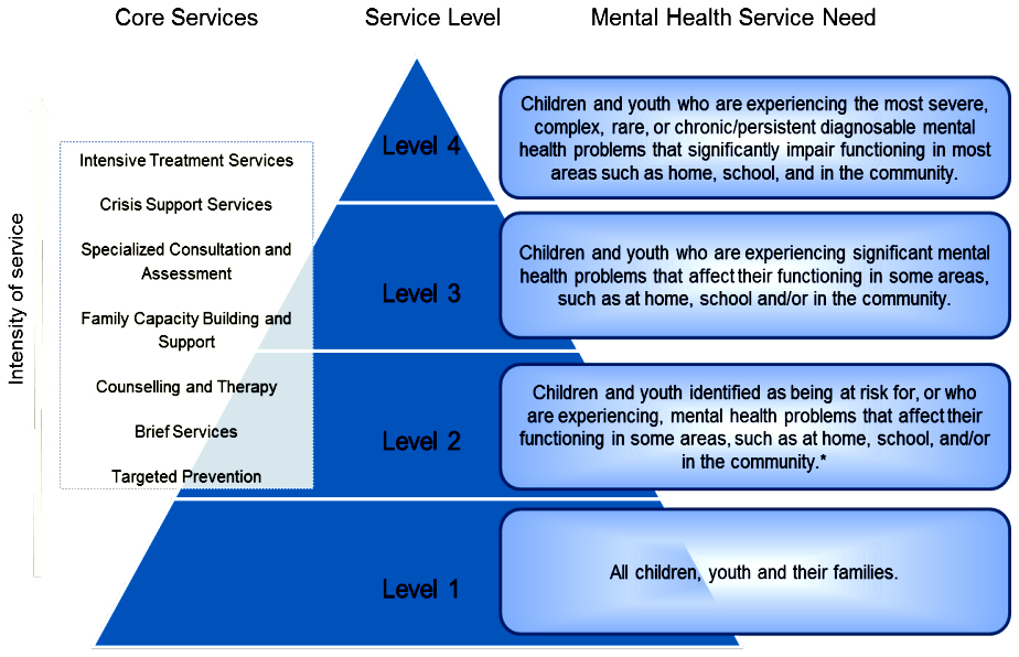 MCYS - Continuum of core mental health services