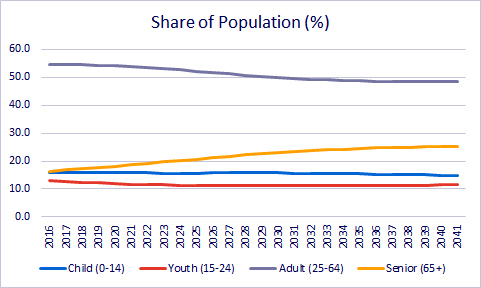Proportion of population aged 0-14, 15-24, 25-64, and 65+ in Ontario, 2016 to 2041
