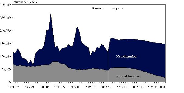 MofF - Chart 3