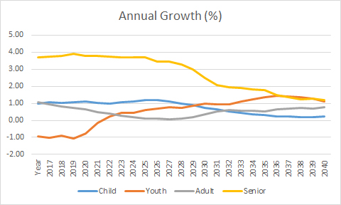 Annual rate of growth of population age groups 0-14, 15-24, 25-64, and 65+ in Ontario, 2017 to 2041